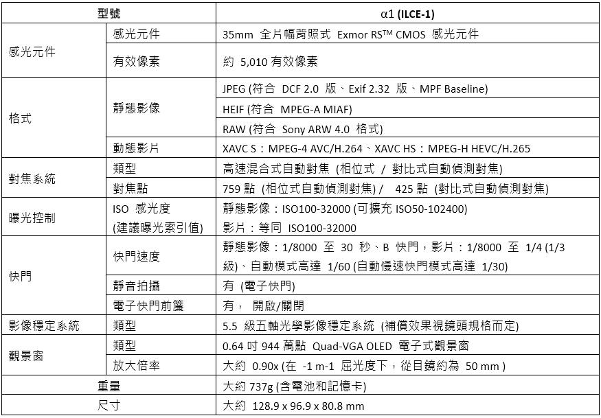 Sony A1旗艦級全片幅無反相機在3/9台開賣,售價NT$ 174,980