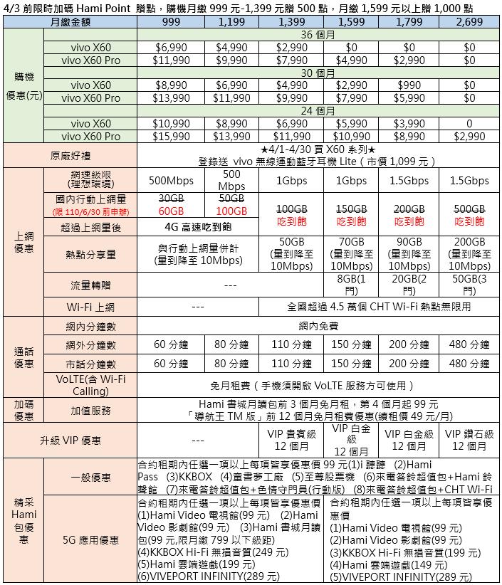 vivo X60 / X60 Pro在台開賣,電信資費懶人包(中華 / 遠傳 / 台哥大 / 亞太)