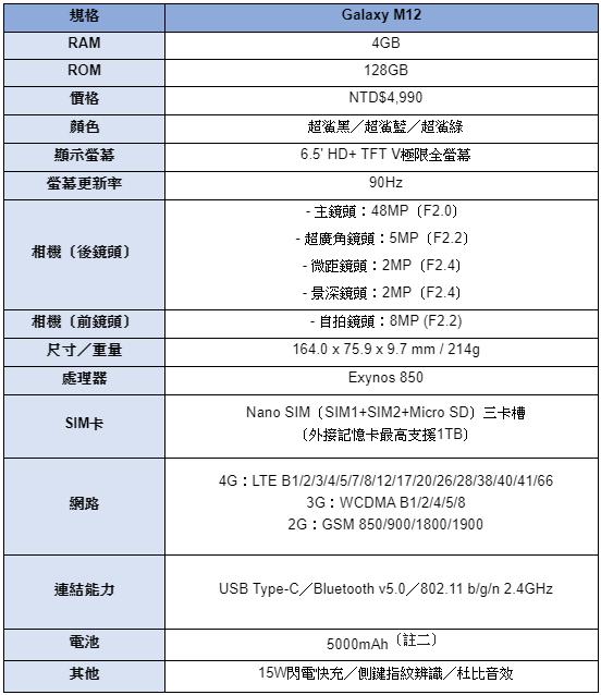 三星「超鯊機」Galaxy M12在台上市,售價5千有找