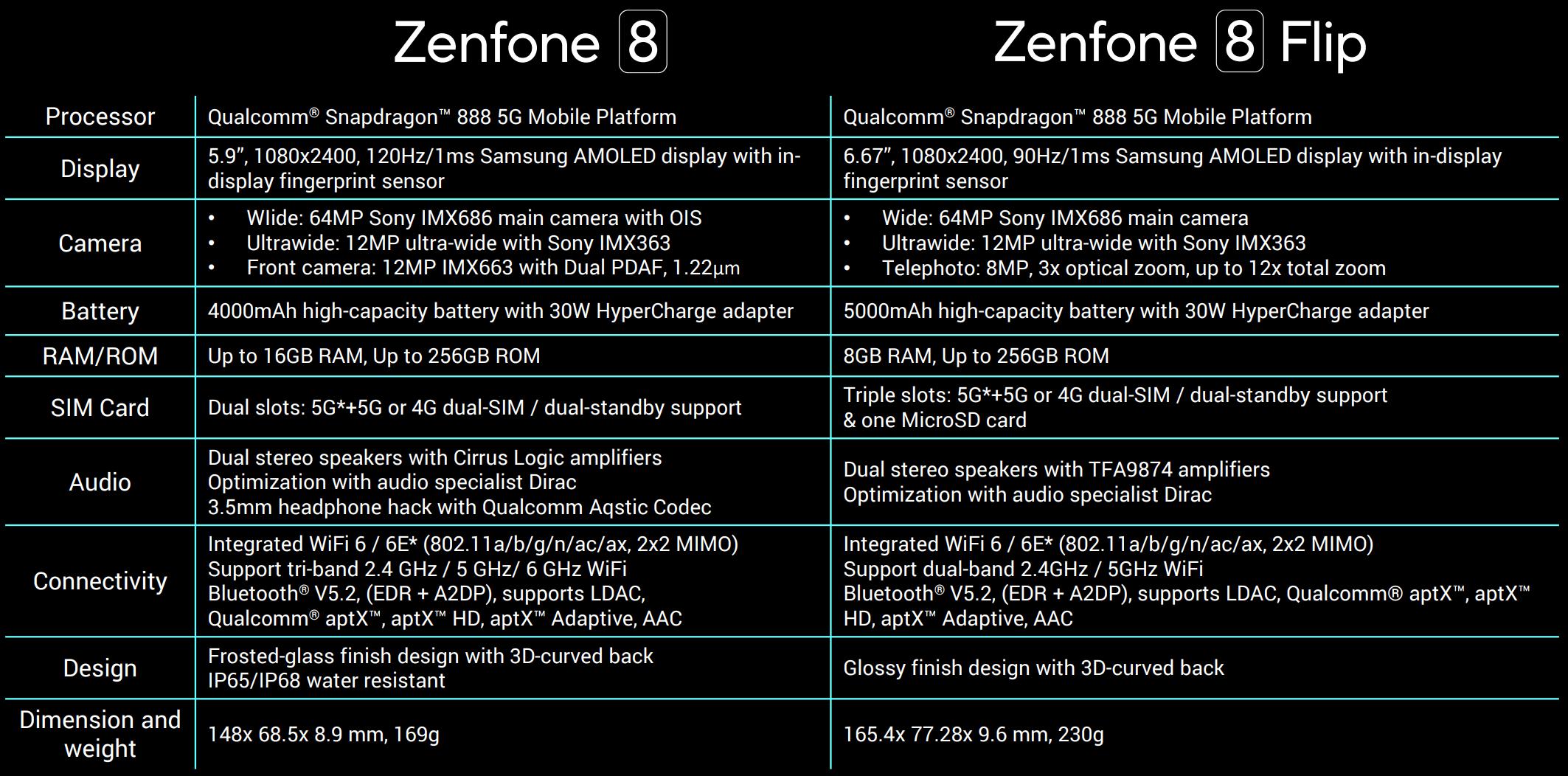 華碩發表ASUS ZenFone 8 / 8 Flip雙旗艦,即日起在台開賣(有開箱影片)