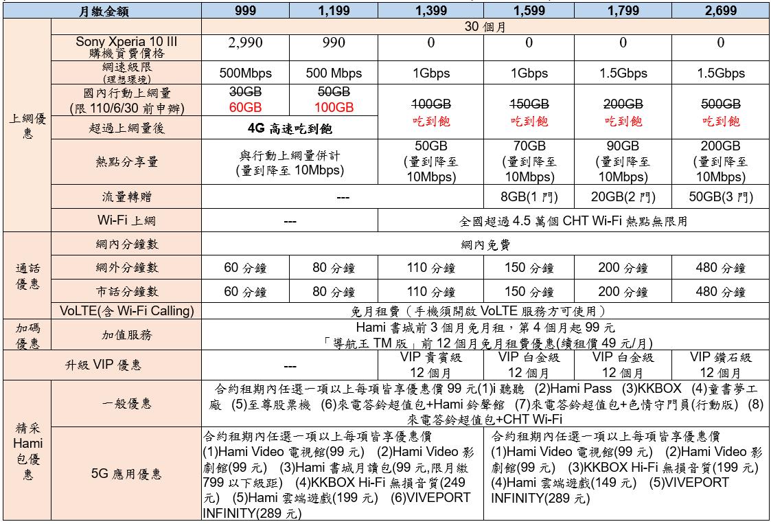 Sony Xperia 10 III三大電信6/1開賣,資費方案懶人包(中華、遠傳、台哥大)
