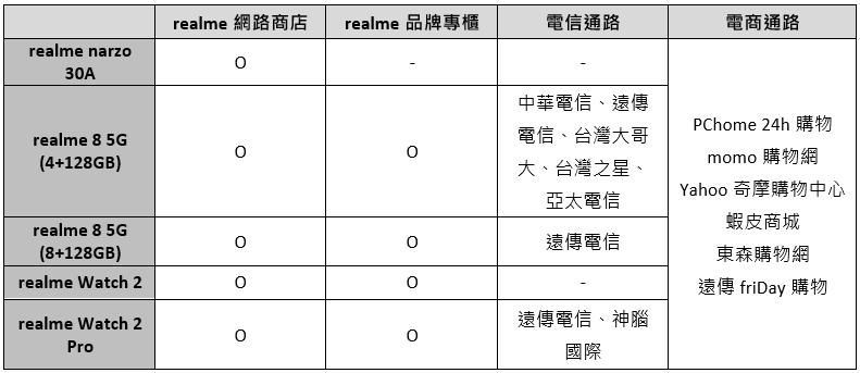 realme narzo系列網路獨賣,首款機型narzo 30A與realme 8 5G、realme Watch 2系列同步登台