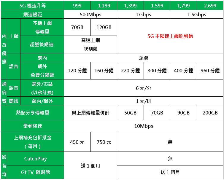 iPhone 13 / iPhone 13 Pro系列五大電信資費方案懶人包(中華電信、遠傳電信、台灣大哥大、台灣之星、亞太電信)