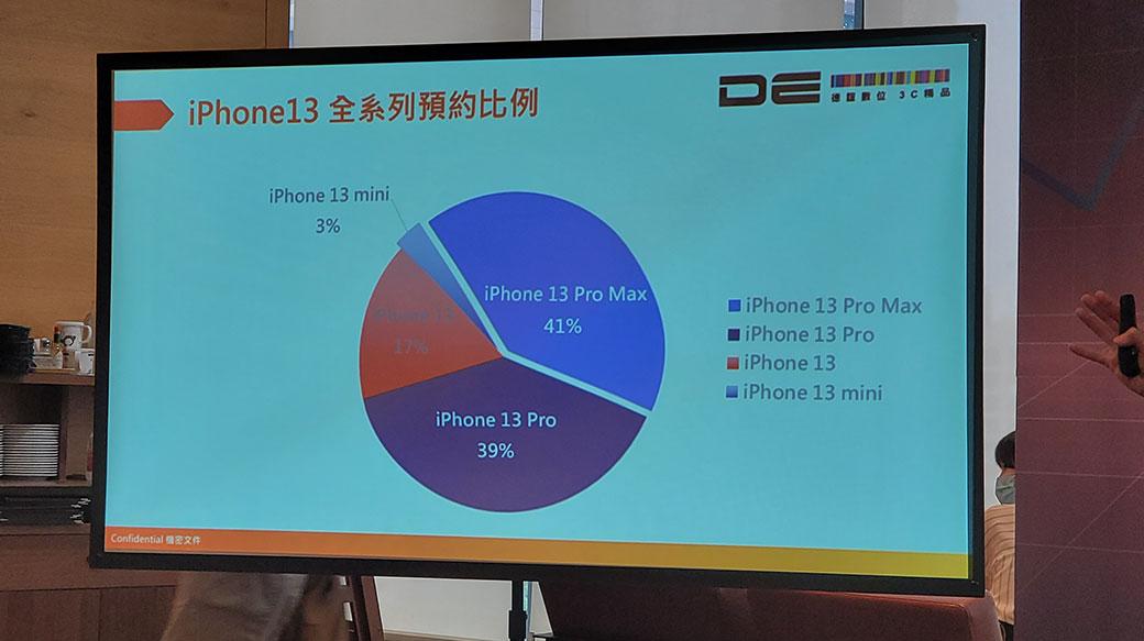 預約量成長1.51倍!德誼數位公布iPhone 13購機優惠